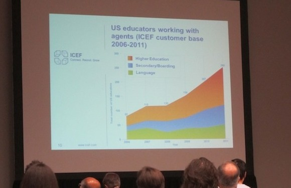 Panellist Markus Badde of ICEF revealed upward-trending stats relating to their clients in the USA