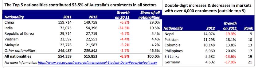 AEI stats 2013