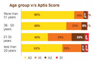 English competency and age of teachers. Yellow indicates a basic user, Orange indicates an independent user and Maroon indicates a proficient user