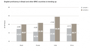 English language skills are improving in BRIC countries.