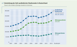 According to prelim. data from German Fed. Stat. Office, foreign student numbers surpassed 300,000 in 2014