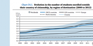 What trends are emerging from the slowdown in international student mobility?