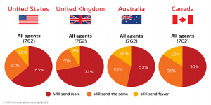 INTO survey shows agents bullish, jump in secondary courses