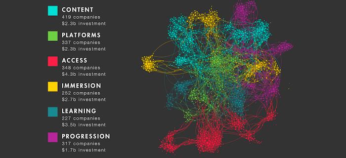 Navitas Ventures global edtech map, Project Landscape