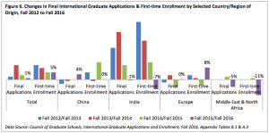 CGS: Council of Graduate Studies international graduate enrolments and applications at US universities