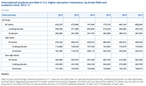International student numbers were shown to have declined by 5% at graduate level and 2% at undergraduate level. Image: nsf.gov
